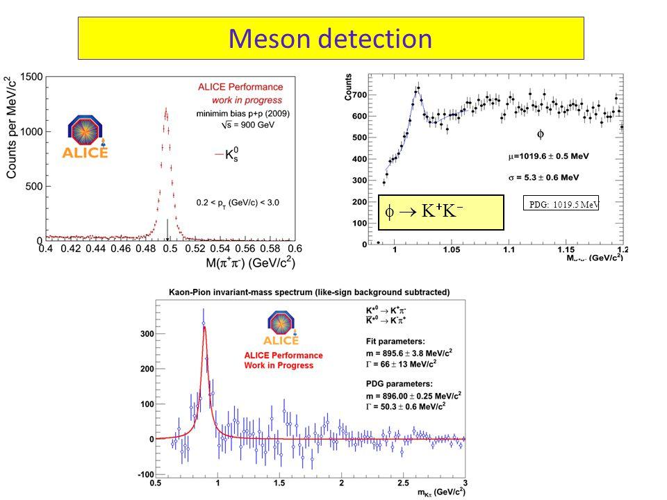 Meson detection     PDG: 1019.5 MeV