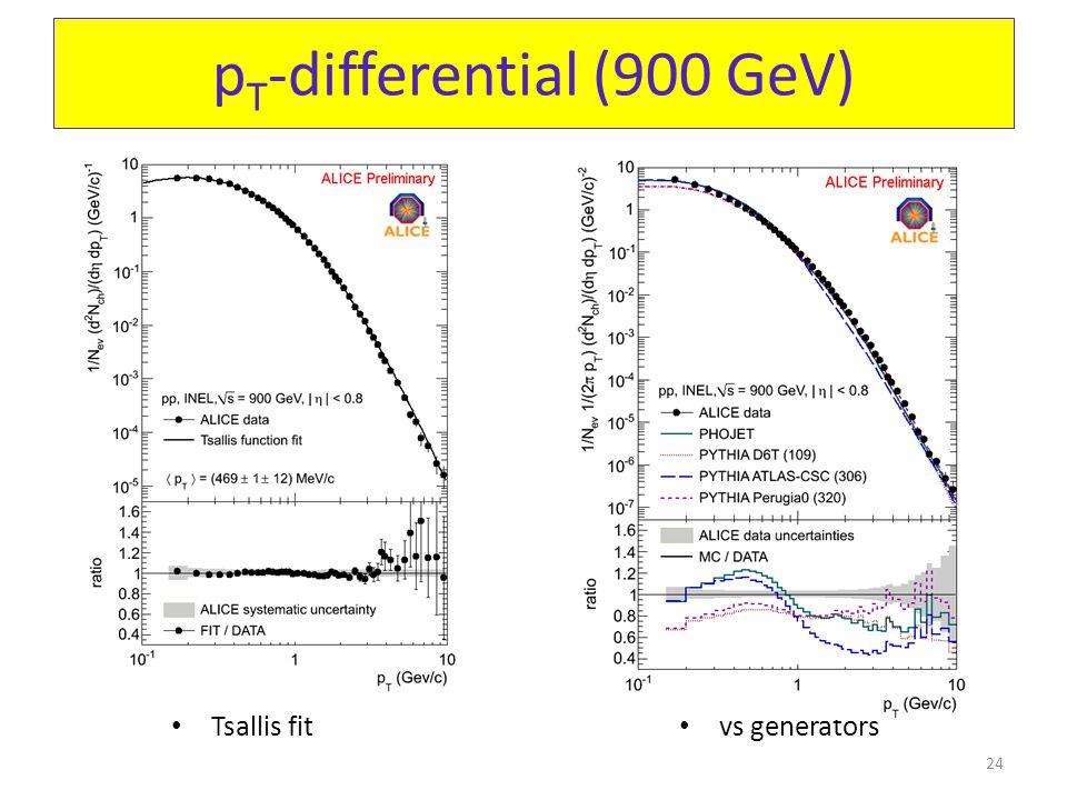 p T -differential (900 GeV) Tsallis fit vs generators 24