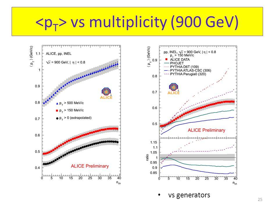 vs multiplicity (900 GeV) vs generators 25