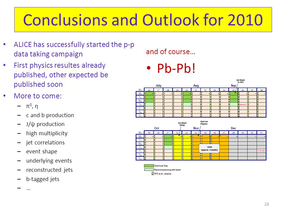 Conclusions and Outlook for 2010 ALICE has successfully started the p-p data taking campaign First physics resultes already published, other expected be published soon More to come: – π 0, η – c and b production – J/ψ production – high multiplicity – jet correlations – event shape – underlying events – reconstructed jets – b-tagged jets – … and of course… Pb-Pb.