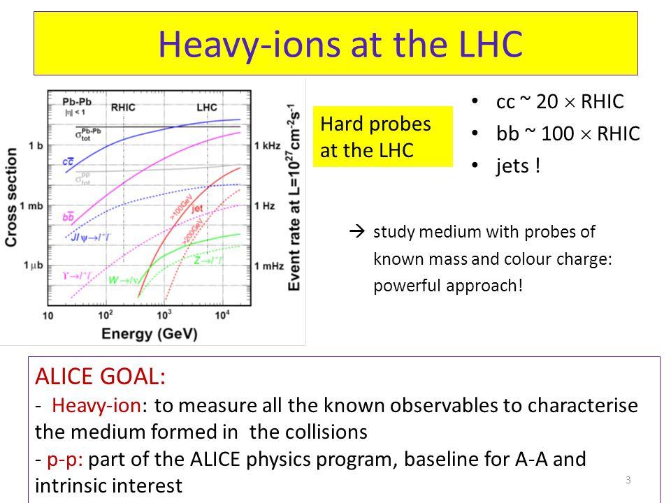 Heavy-ions at the LHC cc ~ 20  RHIC bb ~ 100  RHIC jets .