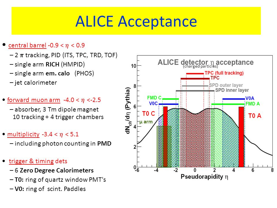 ALICE Acceptance central barrel -0.9 <  < 0.9 – 2  tracking, PID (ITS, TPC, TRD, TOF) – single arm RICH (HMPID) – single arm em.