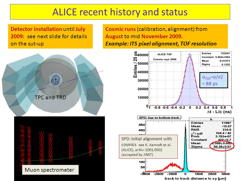 ALICE recent history and status Detector installation until July 2009: see next slide for details on the sut-up Cosmic runs (calibration, alignment) from August to mid November 2009.