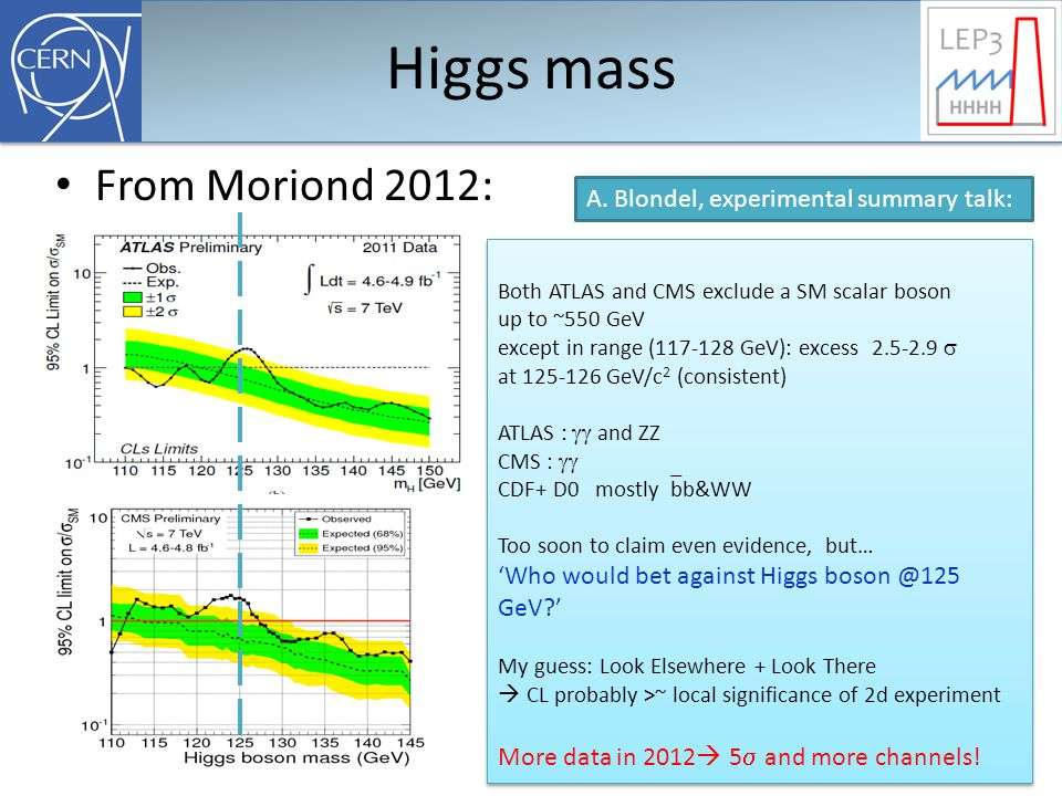 Higgs mass From Moriond 2012: Both ATLAS and CMS exclude a SM scalar boson up to ~550 GeV except in range (117-128 GeV): excess 2.5-2.9  at 125-126 GeV/c 2 (consistent) ATLAS :  and ZZ CMS :  CDF+ D0 mostly  bb&WW Too soon to claim even evidence, but… 'Who would bet against Higgs boson @125 GeV ' My guess: Look Elsewhere + Look There  CL probably >~ local significance of 2d experiment More data in 2012  5  and more channels.