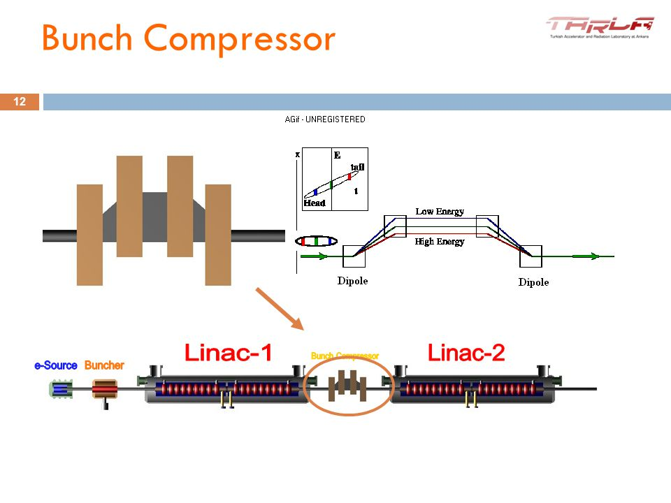 For having higher current, another equipment which should be on beam line is bunch compressor. Using Bunch Compressor, bunch length can be reduced les