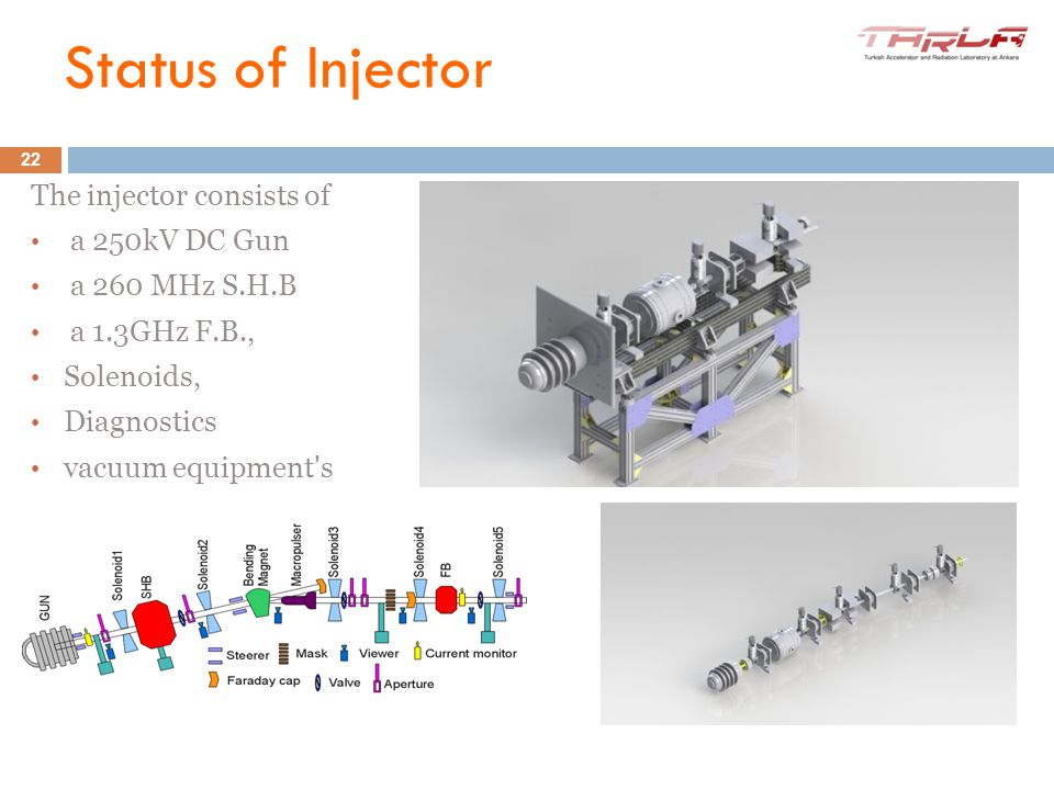 10-11 June 2012 IV. iSAC Meeting The injector consists of a 250kV DC Gun a 260 MHz S.H.B a 1.3GHz F.B., Solenoids, Diagnostics vacuum equipment's 22 S