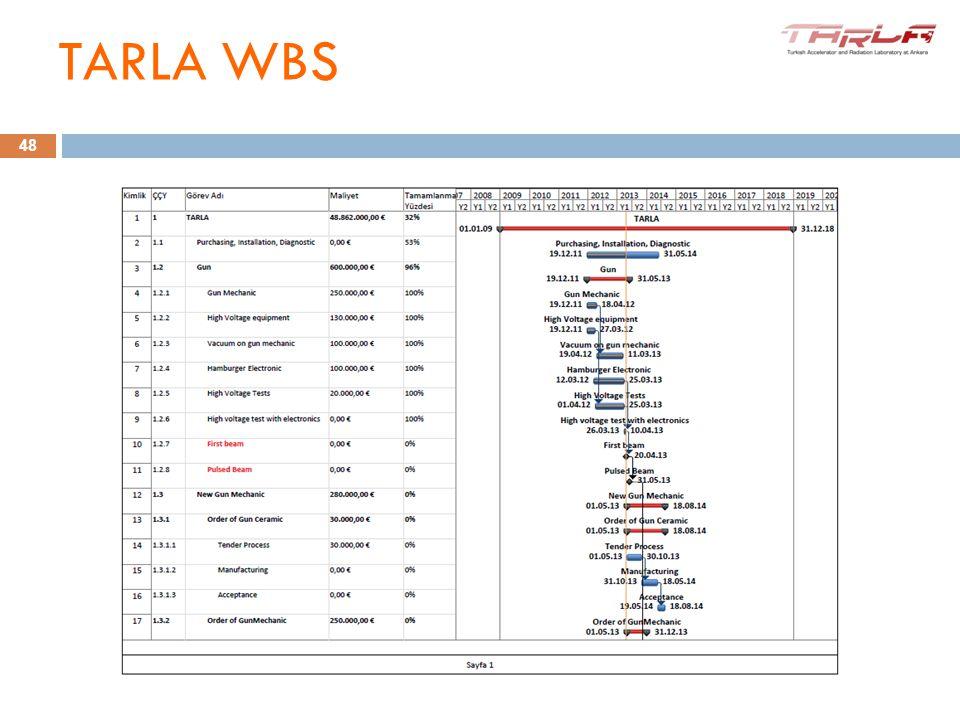 TARLA WBS 48