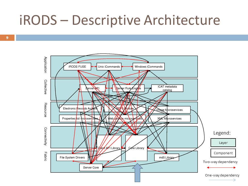 iRODS – Descriptive Architecture 9 Two-way dependency One-way dependency Component Layer Legend: