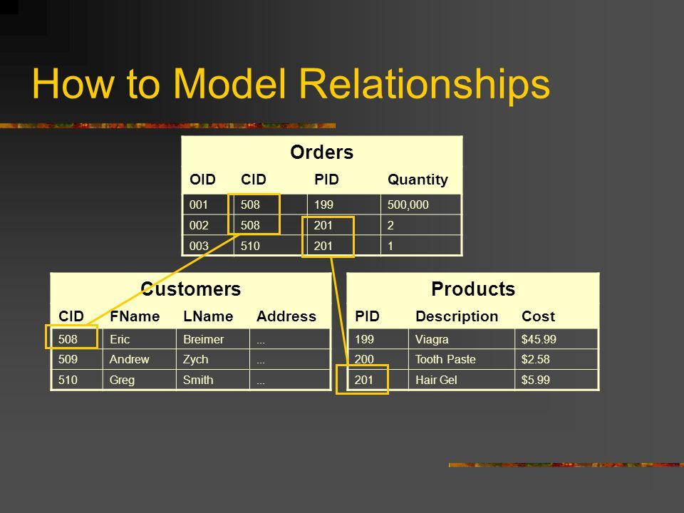 How to Model Relationships Customers CIDFNameLNameAddress 508EricBreimer...