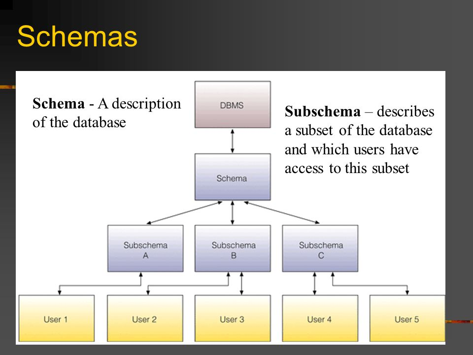 Schemas Schema - A description of the database Subschema – describes a subset of the database and which users have access to this subset