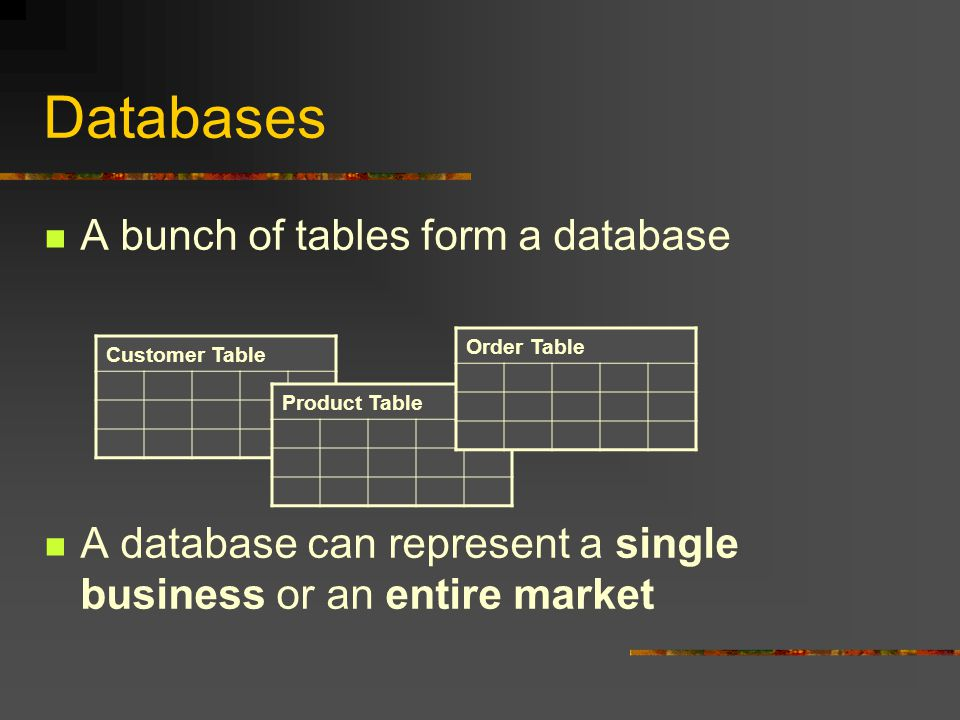 Databases A bunch of tables form a database A database can represent a single business or an entire market Customer Table Product Table Order Table
