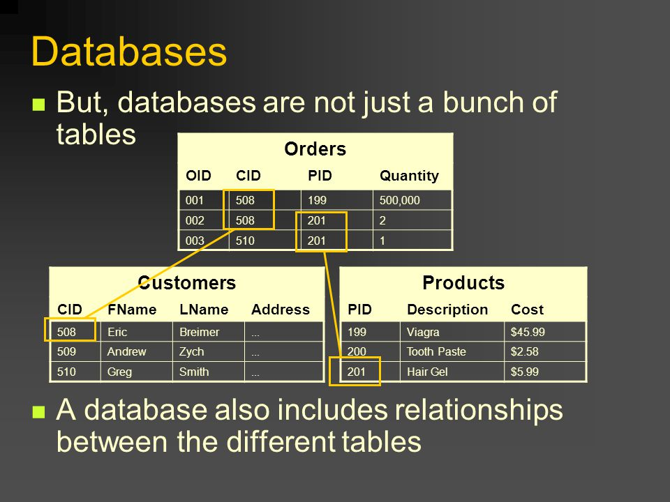 Databases But, databases are not just a bunch of tables A database also includes relationships between the different tables Customers CIDFNameLNameAddress 508EricBreimer...