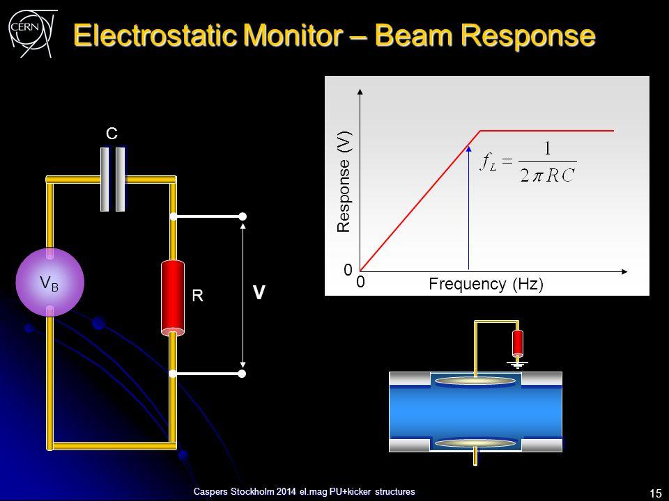 Caspers Stockholm 2014 el.mag PU+kicker structures Electrostatic Monitor – Beam Response VBVB V R C Frequency (Hz) Response (V) 0 0 15