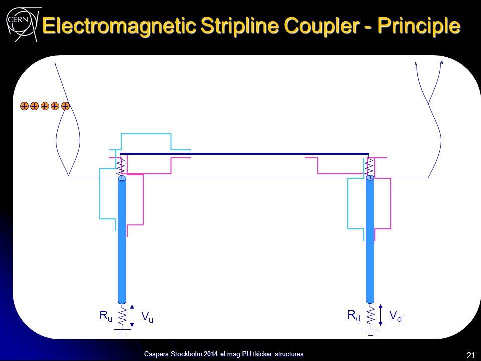 Caspers Stockholm 2014 el.mag PU+kicker structures Electromagnetic Stripline Coupler - Principle RdRd VdVd +++++ RuRu VuVu 21