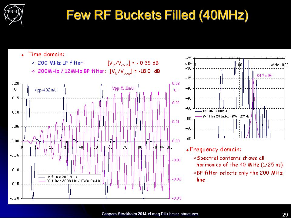 Caspers Stockholm 2014 el.mag PU+kicker structures Few RF Buckets Filled (40MHz) 29