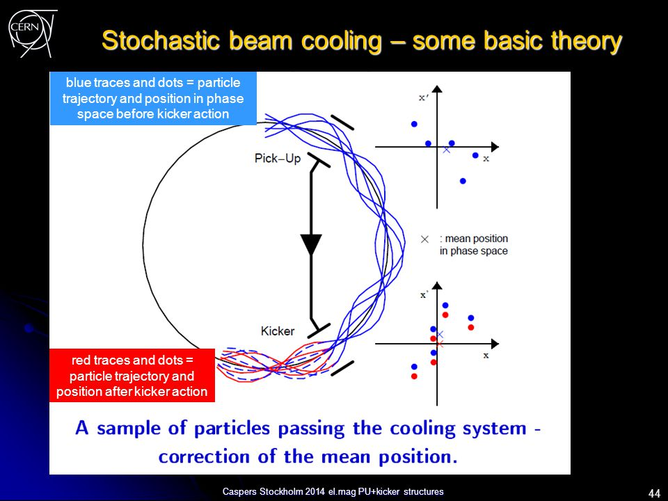 Caspers Stockholm 2014 el.mag PU+kicker structures Stochastic beam cooling – some basic theory 44 blue traces and dots = particle trajectory and posit