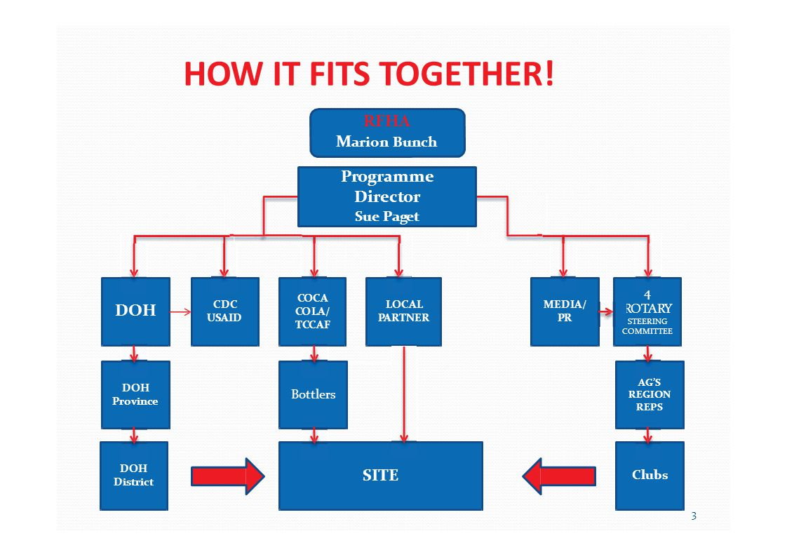 HOW IT FITS TOGETHER! RFHA M arion Bunch Programme Director Sue Paget DOH 4 ROTARY STEERING COMMITTEE CDC USAID COCA COLA/ TCCAF MEDIA/ PR LOCAL PARTN