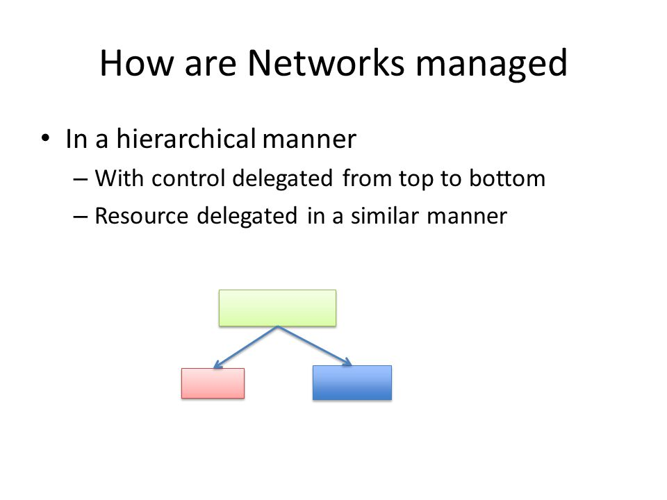 In a hierarchical manner – With control delegated from top to bottom – Resource delegated in a similar manner