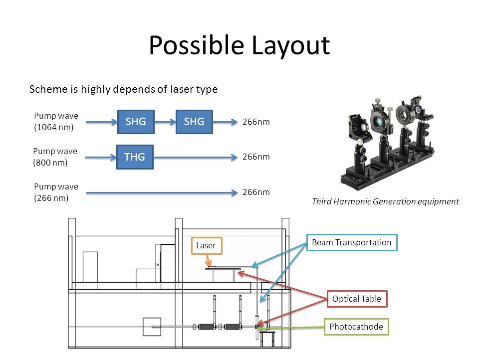 Possible Layout THG Pump wave (800 nm) 266nm SHG Pump wave (1064 nm) SHG 266nm Pump wave (266 nm) 266nm Scheme is highly depends of laser type Third Harmonic Generation equipment Photocathode Laser Optical Table Beam Transportation