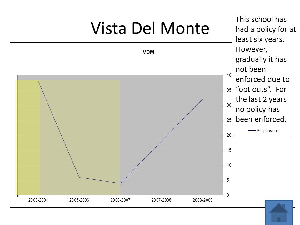 Vista Del Monte This school has had a policy for at least six years.
