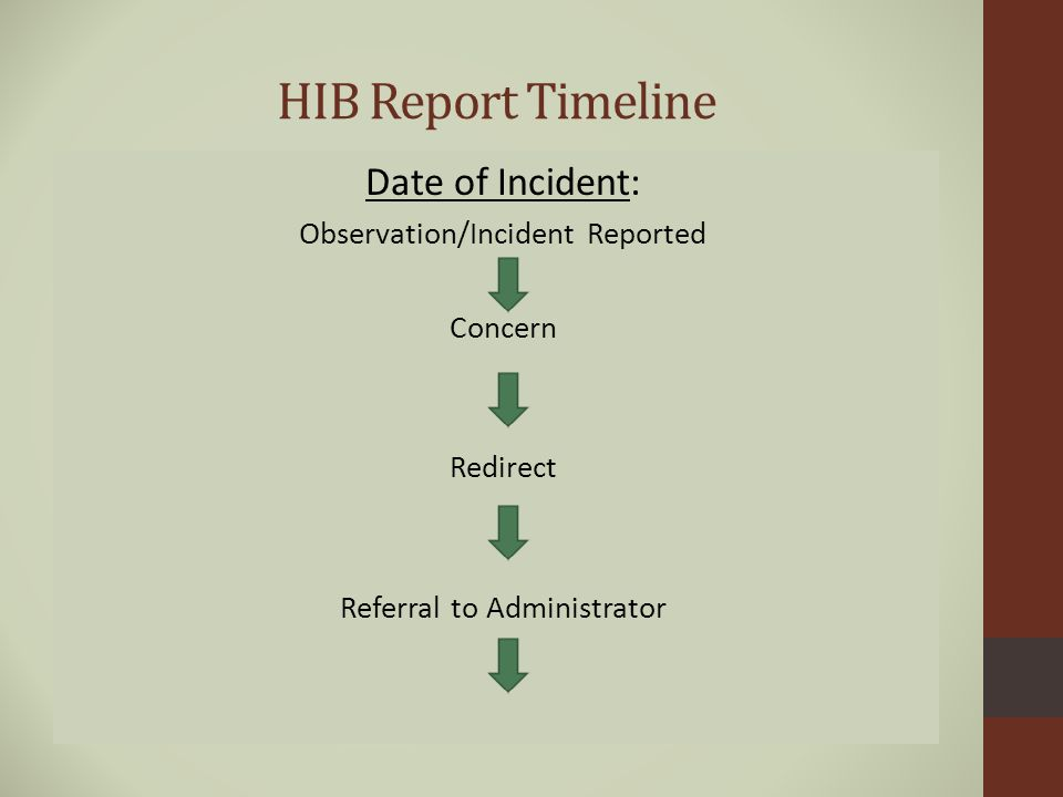 HIB Report Timeline Date of Incident: Observation/Incident Reported Concern Redirect Referral to Administrator
