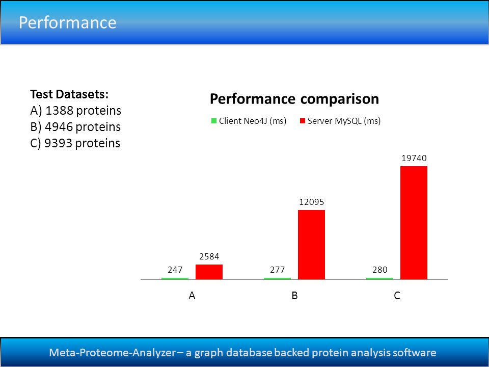 Meta-Proteome-Analyzer – a graph database backed protein analysis software Performance Test Datasets: A) 1388 proteins B) 4946 proteins C) 9393 proteins