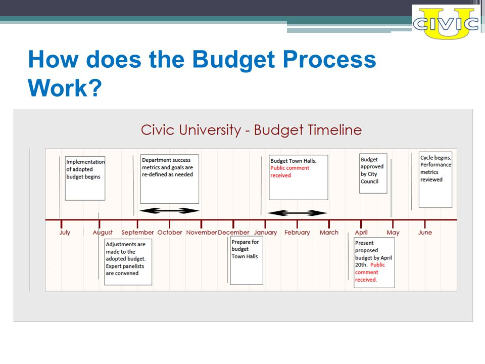 How does the Budget Process Work?