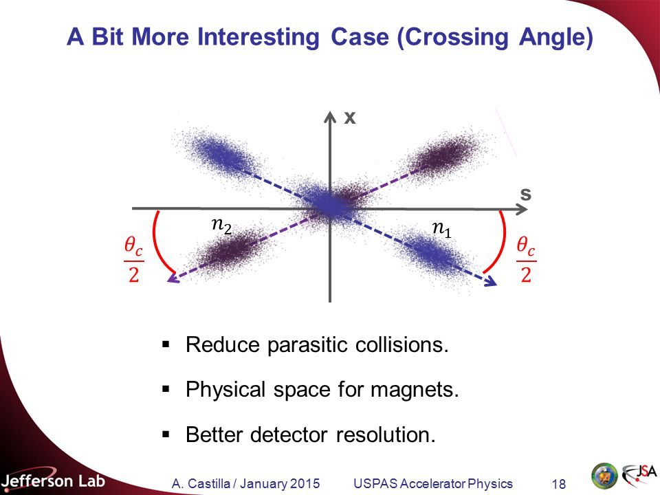 A. Castilla / January 2015 USPAS Accelerator Physics 18 A Bit More Interesting Case (Crossing Angle)  Reduce parasitic collisions.  Physical space f