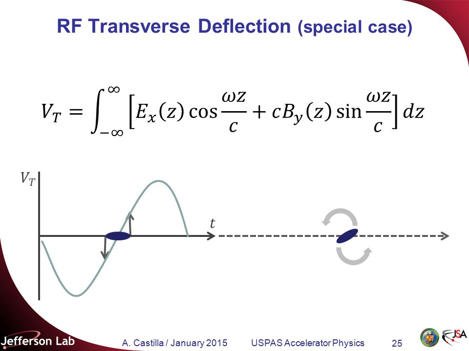 A. Castilla / January 2015 USPAS Accelerator Physics 25 RF Transverse Deflection (special case)