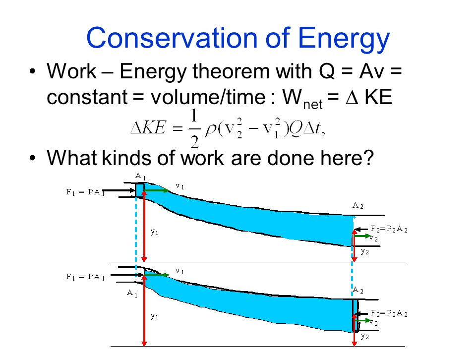 Conservation of Energy Work – Energy theorem with Q = Av = constant = volume/time : W net =  KE What kinds of work are done here