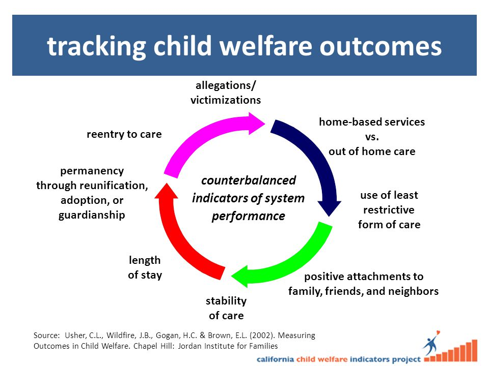 counterbalanced indicators of system performance permanency through reunification, adoption, or guardianship length of stay stability of care allegations/ victimizations home-based services vs.