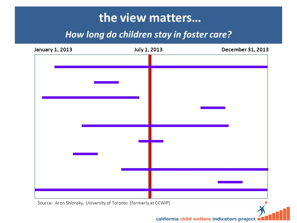 the view matters… How long do children stay in foster care.