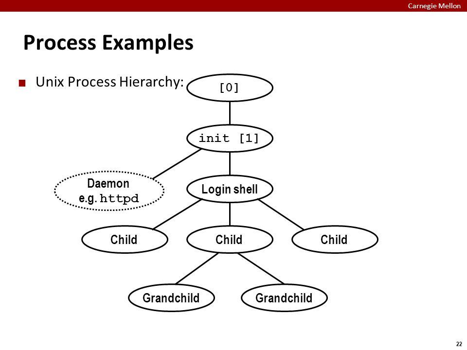 Carnegie Mellon 22 Process Examples Unix Process Hierarchy: Login shell Child Grandchild [0] Daemon e.g. httpd init [1]