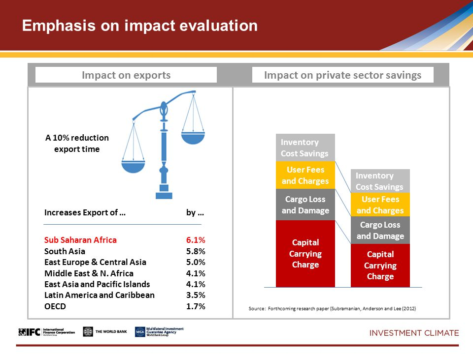 Emphasis on impact evaluation Capital Carrying Charge Cargo Loss and Damage User Fees and Charges Inventory Cost Savings Capital Carrying Charge Cargo Loss and Damage User Fees and Charges Inventory Cost Savings Increases Export of … by … Sub Saharan Africa6.1% South Asia5.8% East Europe & Central Asia5.0% Middle East & N.