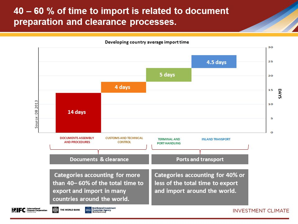 40 – 60 % of time to import is related to document preparation and clearance processes.