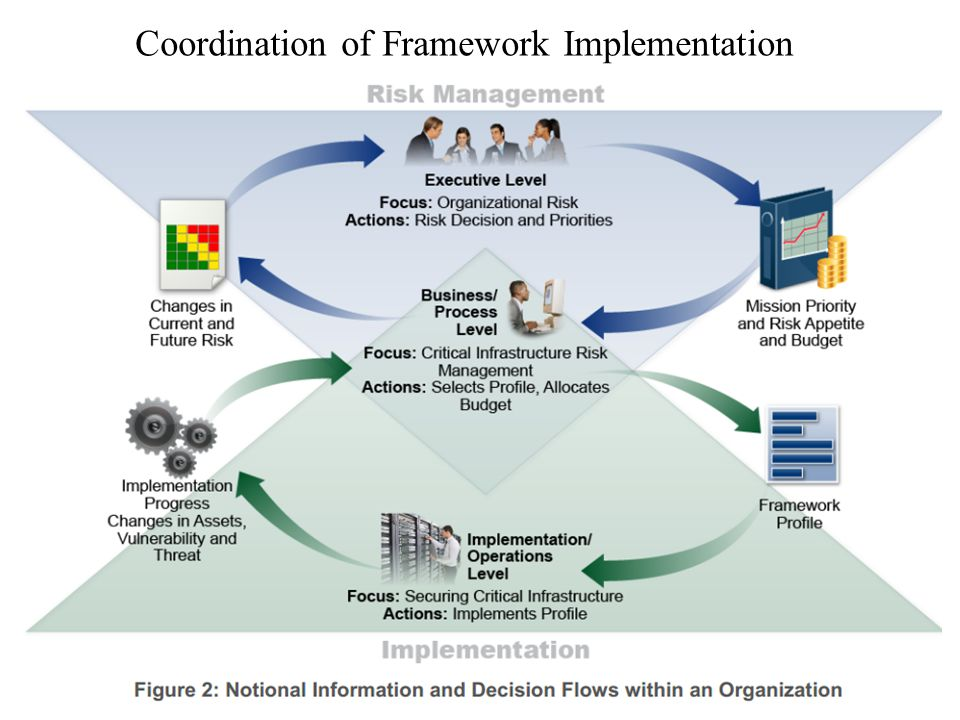 25 Coordination of Framework Implementation
