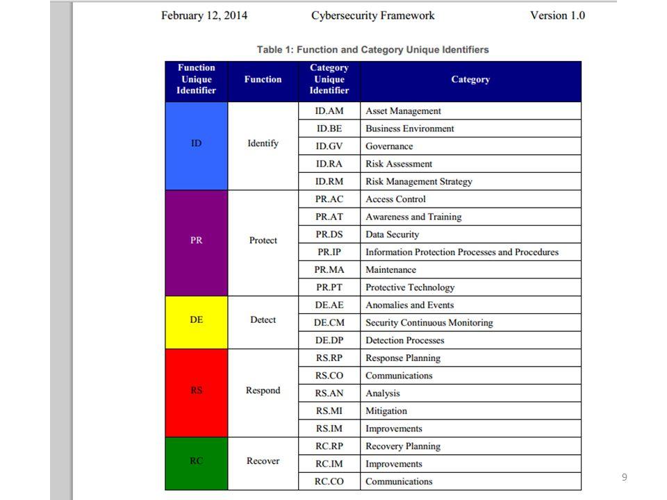 30 Earl Perkins, NIST Framework Establishes Risk Basics for Critical Infrastructure, Gartner.com, Feb.
