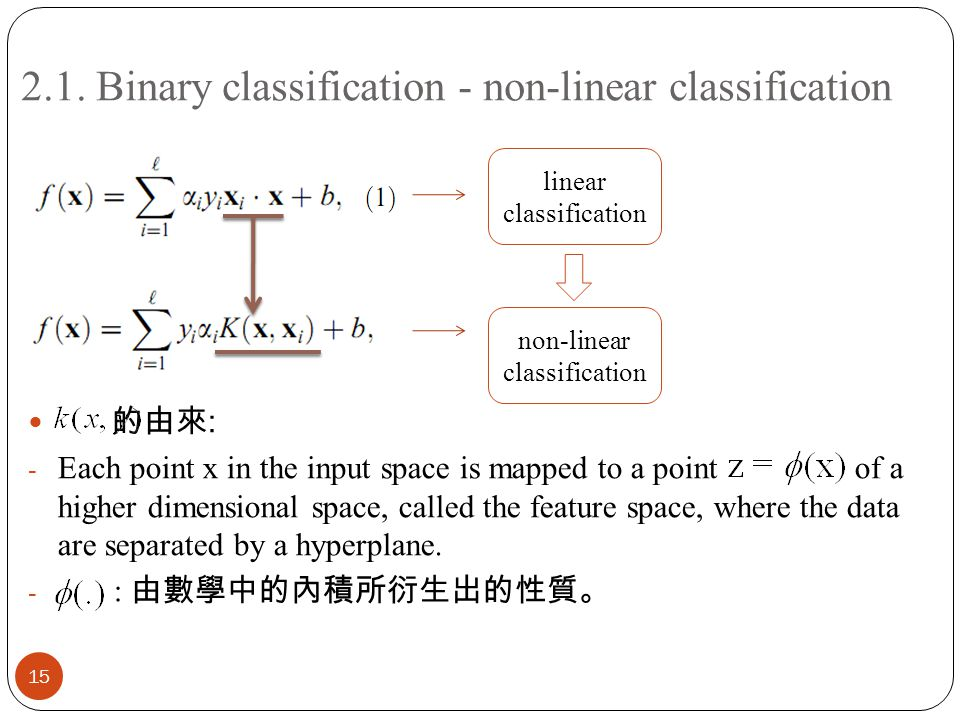 2.1. Binary classification - non-linear classification 15 的由來 : - Each point x in the input space is mapped to a point of a higher dimensional space,