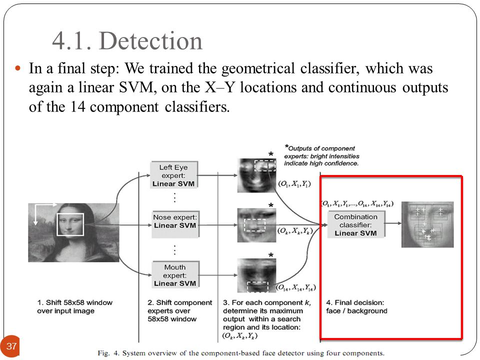 4.1. Detection 37 In a final step: We trained the geometrical classifier, which was again a linear SVM, on the X–Y locations and continuous outputs of