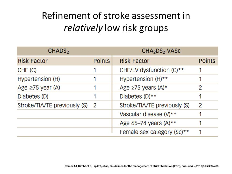 ScoreRiskConsiderations 0LowAspirin daily or no antithrombotic therapy Preferred: No antithrombotic therapy 1Moderate Oral anticoagulant or Aspirin daily Preferred: Oral anticoagulant therapy 2 or moreModerate / High Oral anticoagulant therapy CHA 2 DS 2 - VASc Risk Scoring for AF patients and Thromboprophylaxis Guidelines (ESC) 1 1.Camm et al, 2010