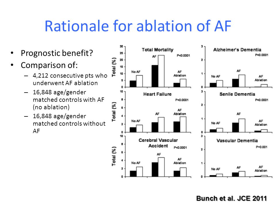 Rationale for ablation of AF Prognostic benefit.