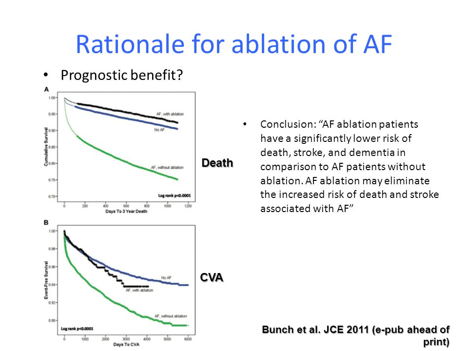 AF ablation Can long-term freedom from AF be achieved?