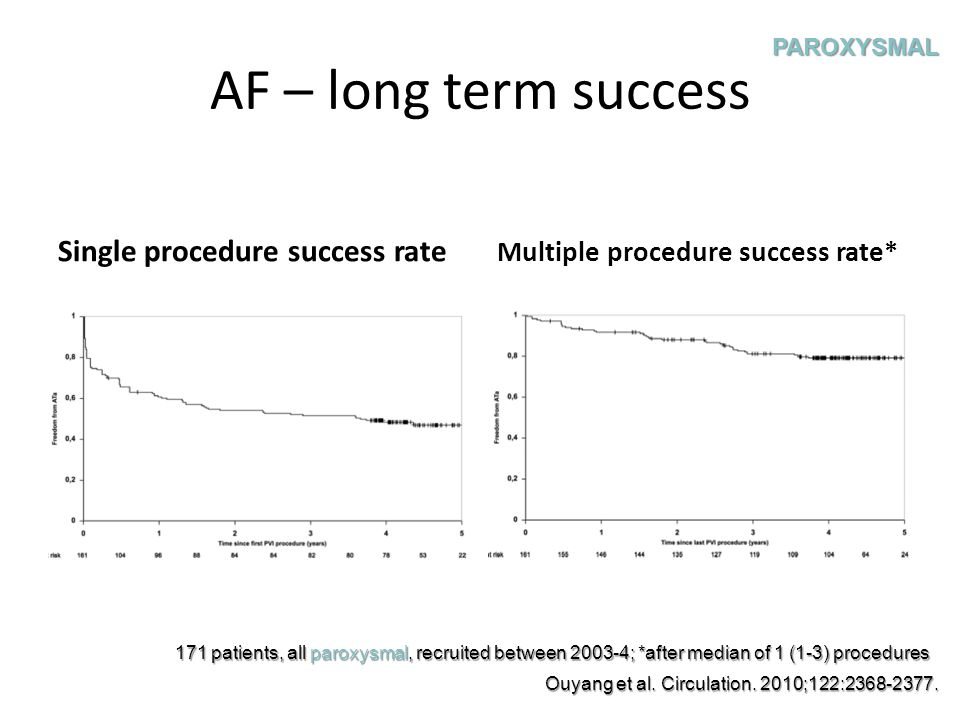 Longer-term outcome Arrhythmia-free survival – 87% - 1 year – 81% - 2 years – 63% - 5 years Weerasooriya, … Haissaguerre & Jais.