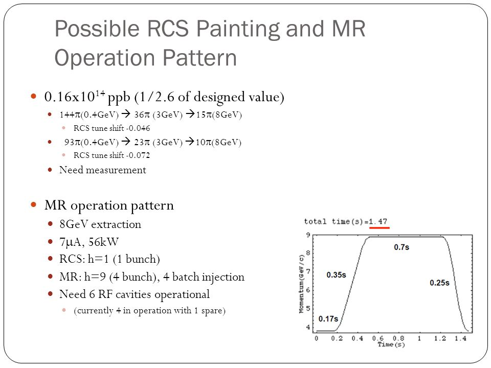 Possible RCS Painting and MR Operation Pattern 0.16x10 14 ppb (1/2.6 of designed value) 144  (0.4GeV)  36  (3GeV)  15  (8GeV) RCS tune shift -0.046 93  (0.4GeV)  23  (3GeV)  10  (8GeV) RCS tune shift -0.072 Need measurement MR operation pattern 8GeV extraction 7  A, 56kW RCS: h=1 (1 bunch) MR: h=9 (4 bunch), 4 batch injection Need 6 RF cavities operational (currently 4 in operation with 1 spare)