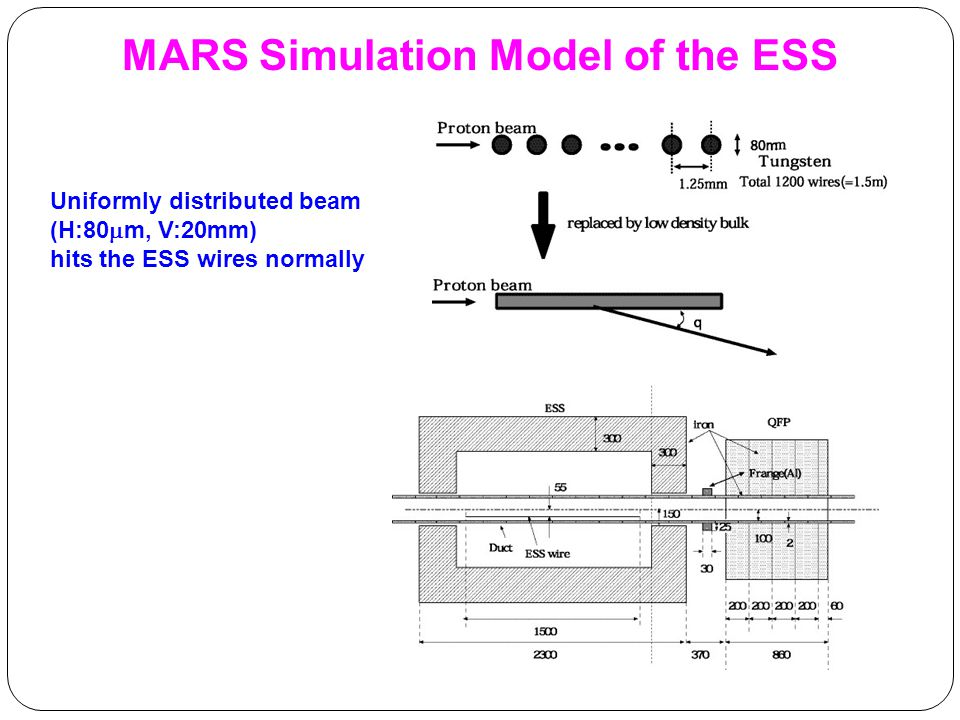 Uniformly distributed beam (H:80  m, V:20mm) hits the ESS wires normally MARS Simulation Model of the ESS