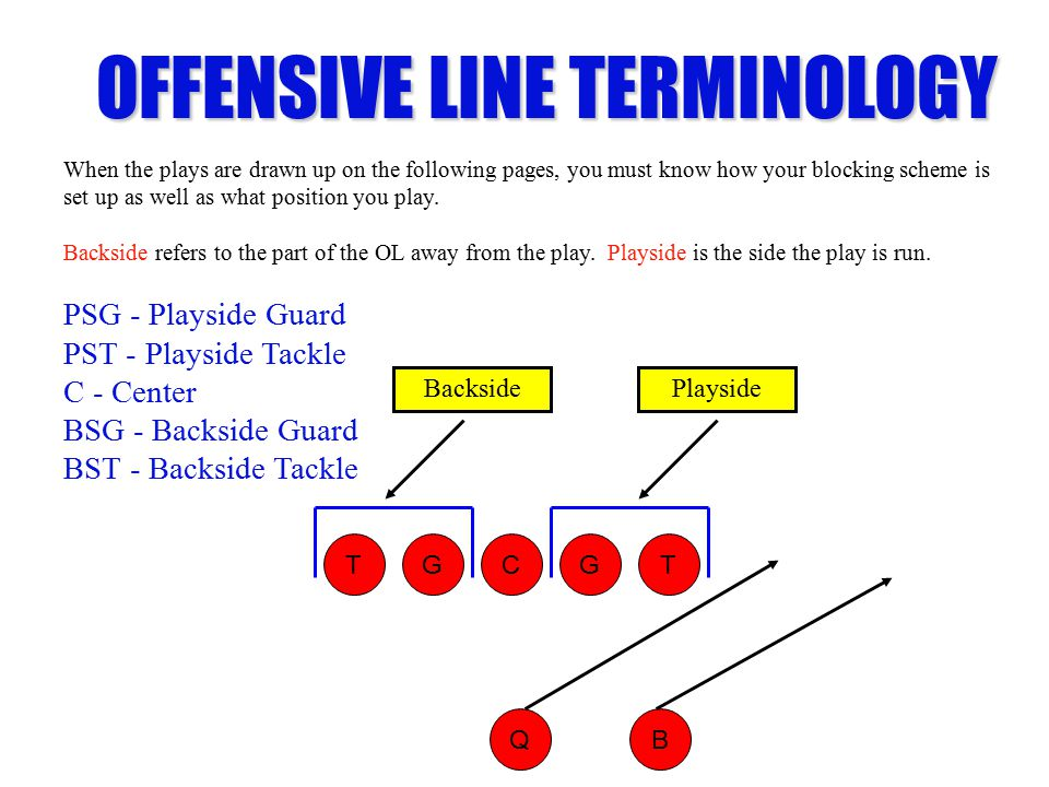 OFFENSIVE LINE TERMINOLOGY When the plays are drawn up on the following pages, you must know how your blocking scheme is set up as well as what position you play.