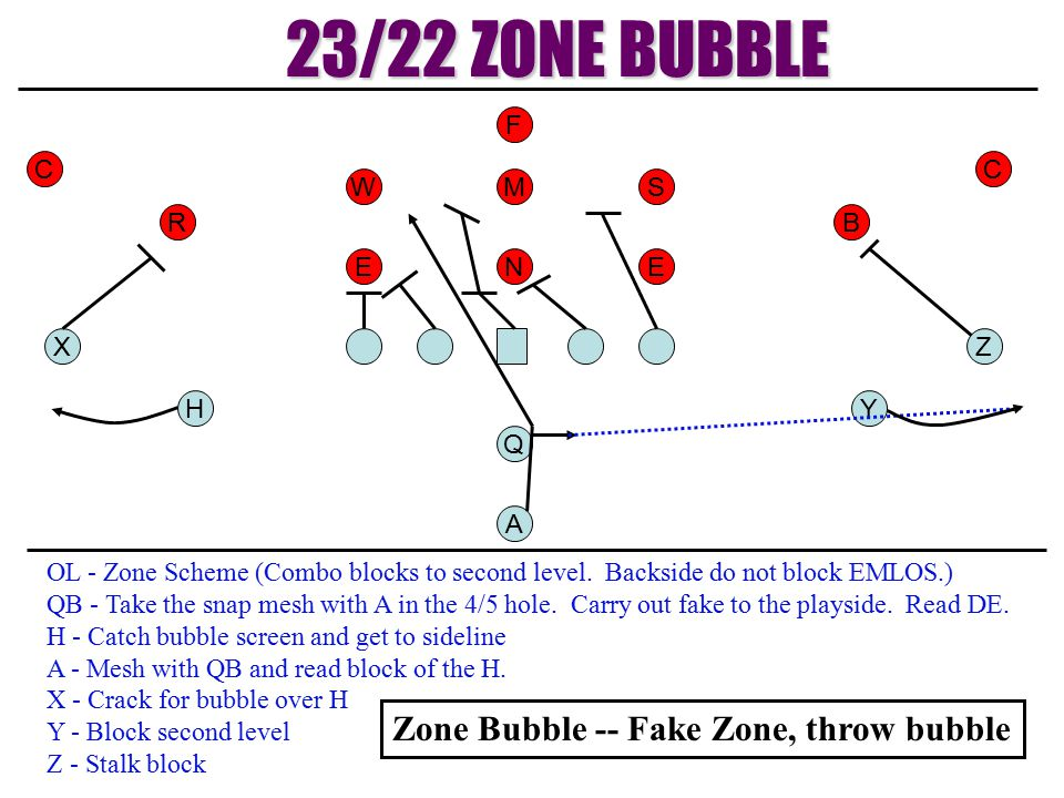 YH Q ZX A W EE M N S RB OL - Zone Scheme (Combo blocks to second level. Backside do not block EMLOS.) QB - Take the snap mesh with A in the 4/5 hole.