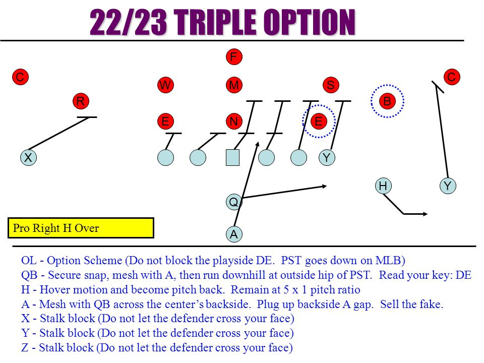 YH Q YX A 22/23 TRIPLE OPTION W EE M N S RB OL - Option Scheme (Do not block the playside DE. PST goes down on MLB) QB - Secure snap, mesh with A, the