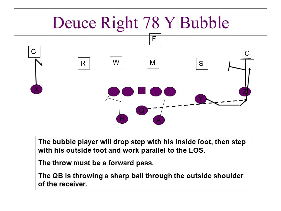 Deuce Right 78 Y Bubble Y Z H Q A C R S C F The bubble player will drop step with his inside foot, then step with his outside foot and work parallel to the LOS.