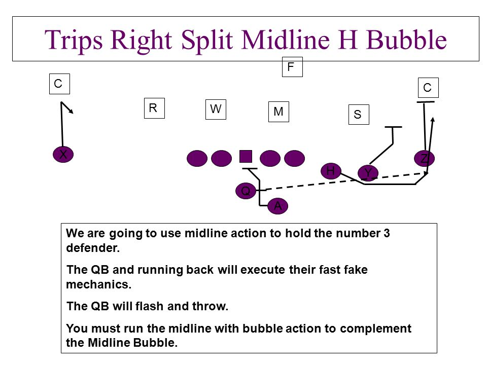 Trips Right Split Midline H Bubble H Z Y Q A C R S C F We are going to use midline action to hold the number 3 defender. The QB and running back will